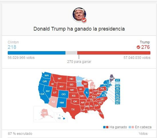 Donald Trump se alza con la victoria en las urnas