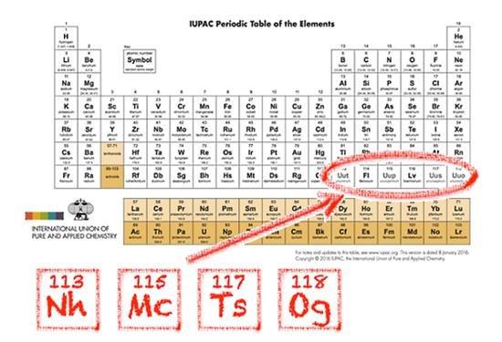 Actualización disponible: Tabla Periódica de IUPAC