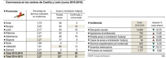Zamora, a la cola en situaciones de violencia en las aulas, con solo dos casos.